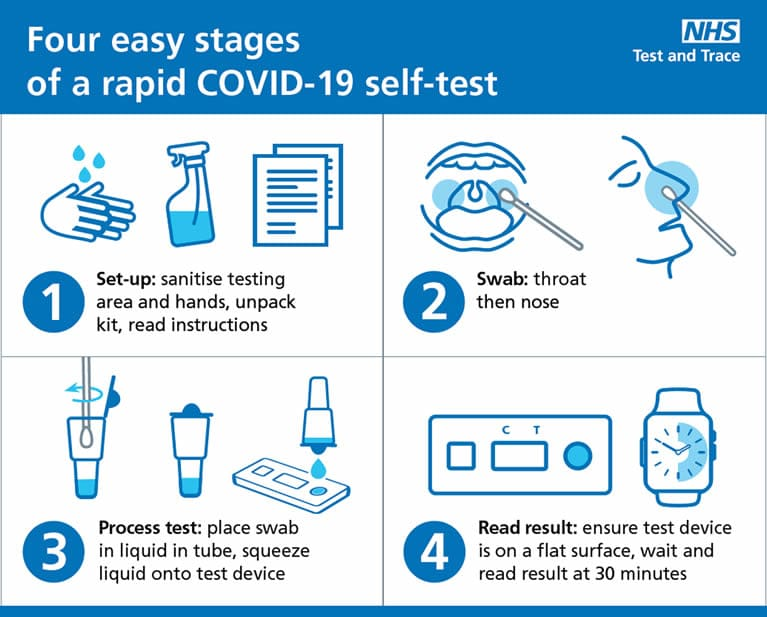 4 easy stages of a rapid Covid 19 self test poster
